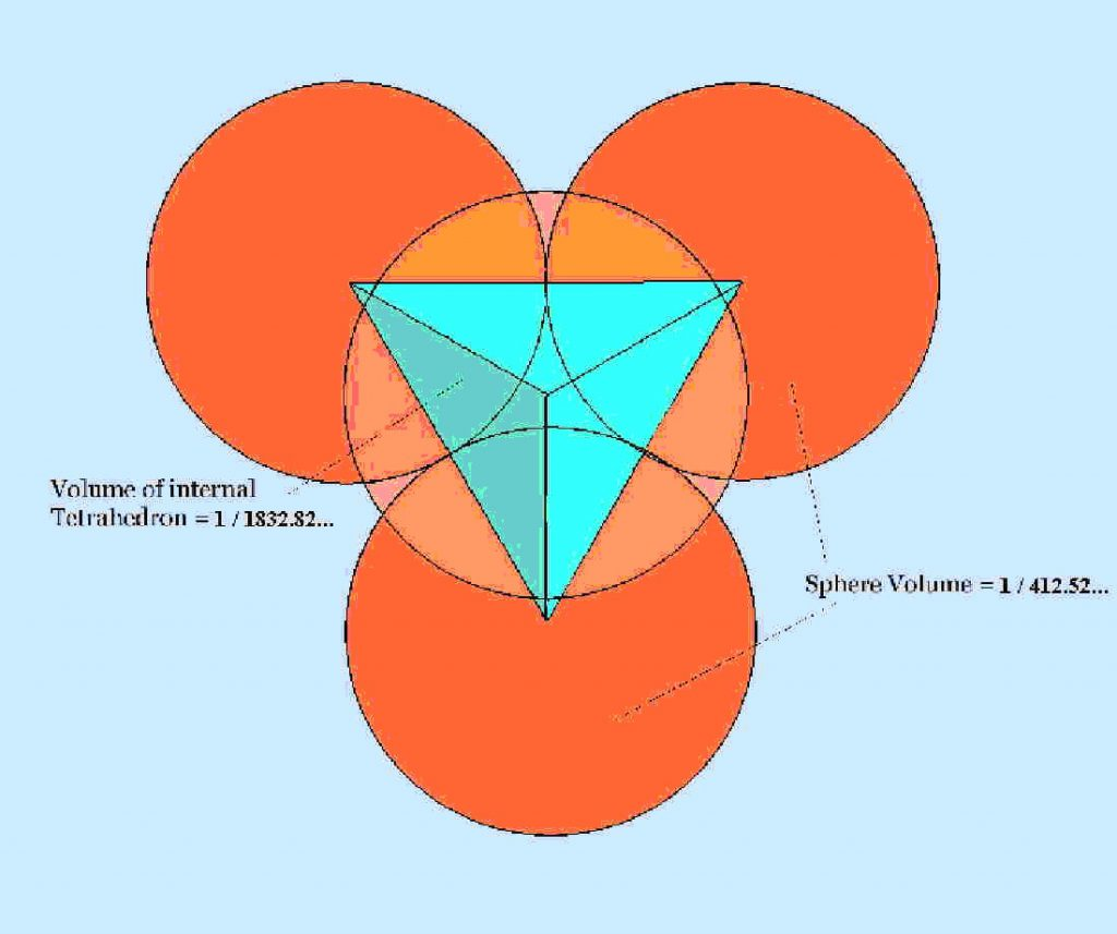 But Unlike In Euclidian Geometry, This Line Is Configured  Threedimensionally As The Six Edges Of A Tetrahedron